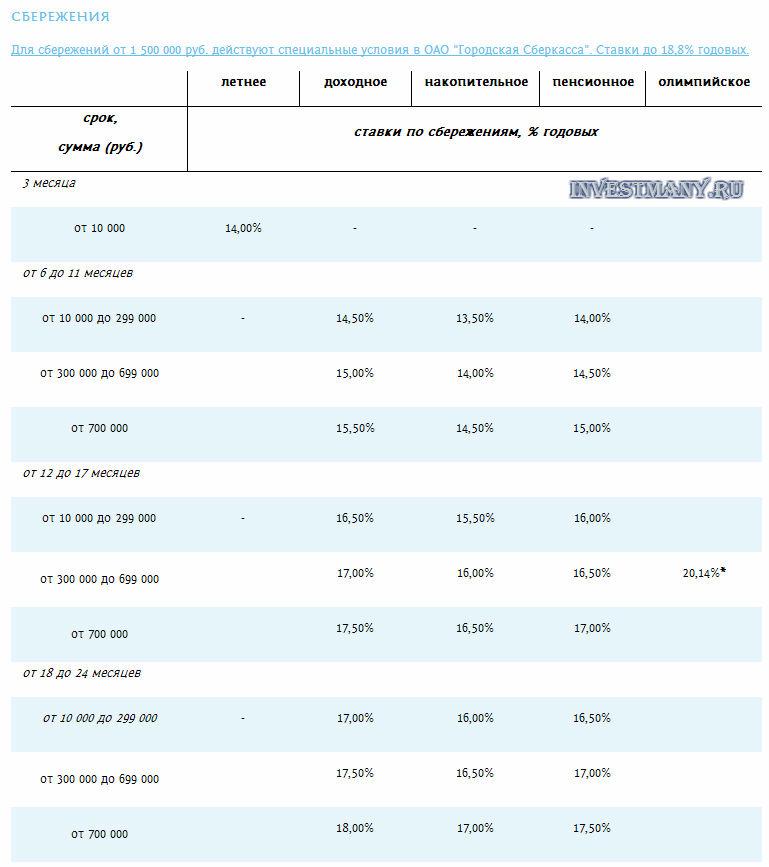 """Проценты по сбережениям в КПК """"Городская сберегательная касса"""""""
