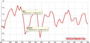 график котировок палладия, его волатильность