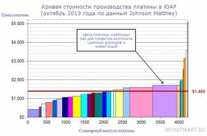 Платина | Прогноз курса на 2014 год
