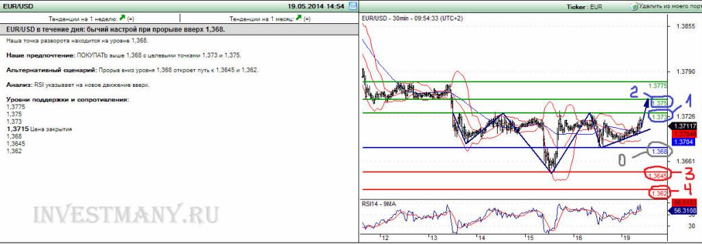Данные для торговли по аналитике Trading Central
