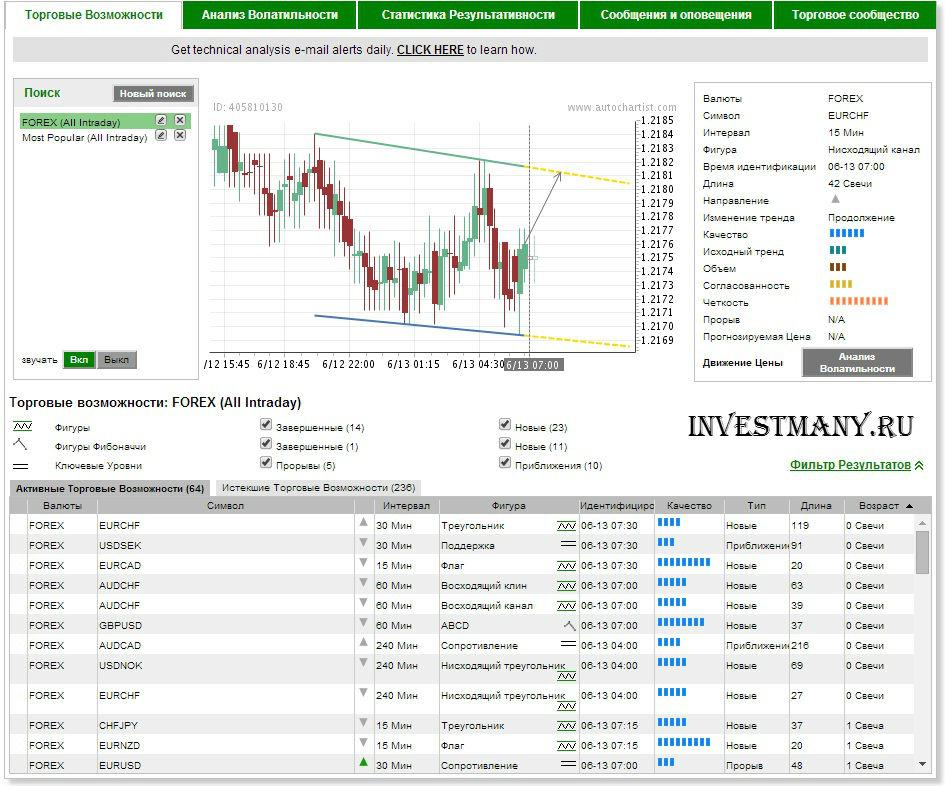 веб-приложение Autochartist, торговые возможности