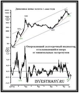 Динамика курса золота в долгосрочном периоде