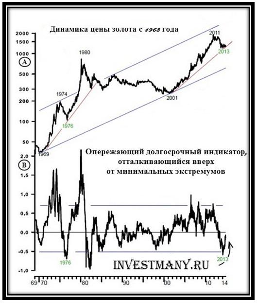 Прогноз цен на золото на 2 16 и 2 17 годы