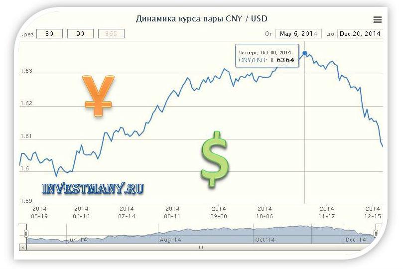 Курс юаней к доллару бинарные опционы без вложений денег