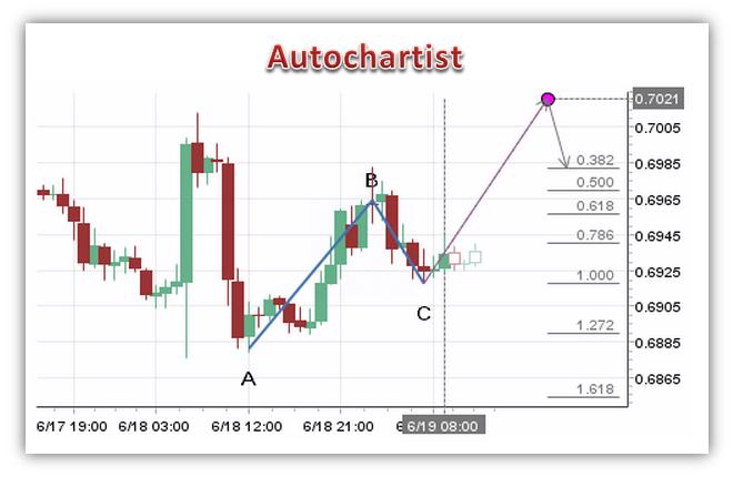 Торговля по фигурам ABCD от торговой платформы Autochartist
