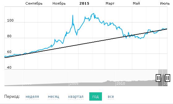Курс юаня к рублю