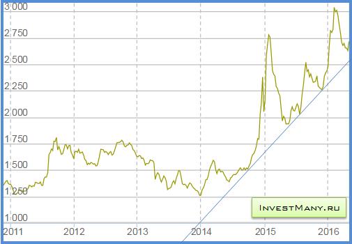 Динамика курса золота в 2016 году