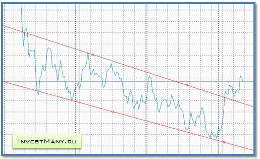 Динамика курса золота к доллару