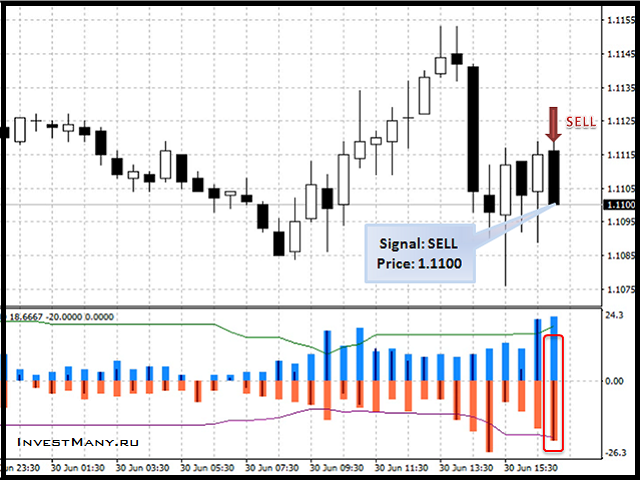 Indicator signals Trend Strength