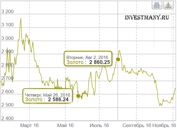 Инвестиции в драг металлы через покупку паев ETF фондов