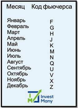 Код фьючерса